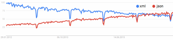 Google Trends: JSON löst XML ab